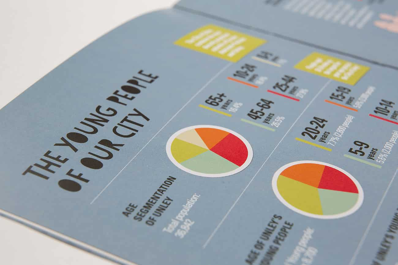 Detail of infographic designed for City of Unley Youth Strategy by Flux Visual Communication